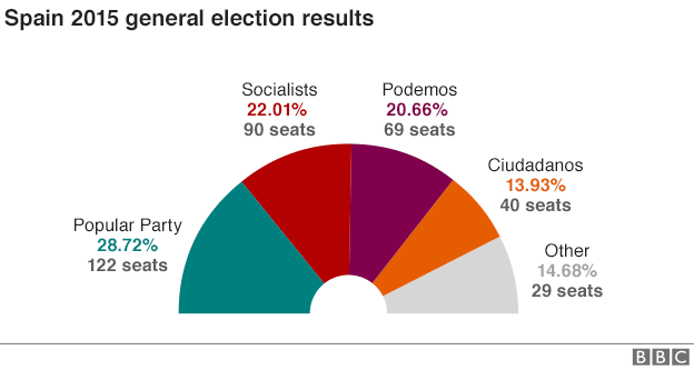 _88071884_spain_elections_624_feb_2016_update